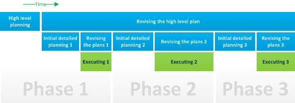 Multi-phase planning diagram