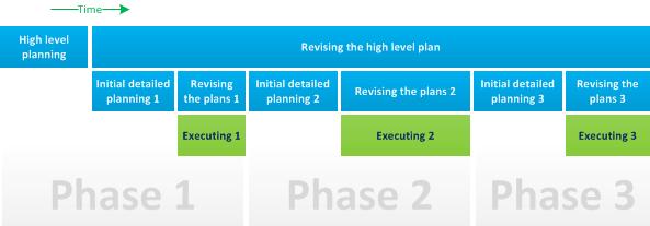 Multi-phase planning diagram