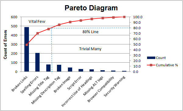 Pareto Analysis Example Diagram