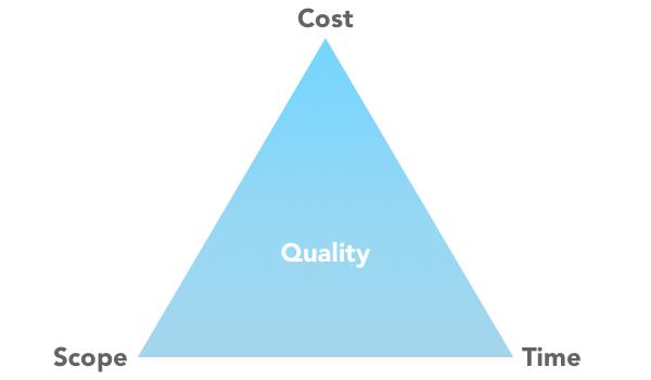 Project Management Triple Constraint Diagram